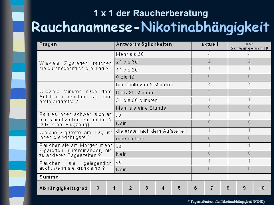 1 x 1 der Raucherberatung Rauchanamnese-Nikotinabhängigkeit * Fagerströmtest für Nikotinabhängigkeit (FTND)