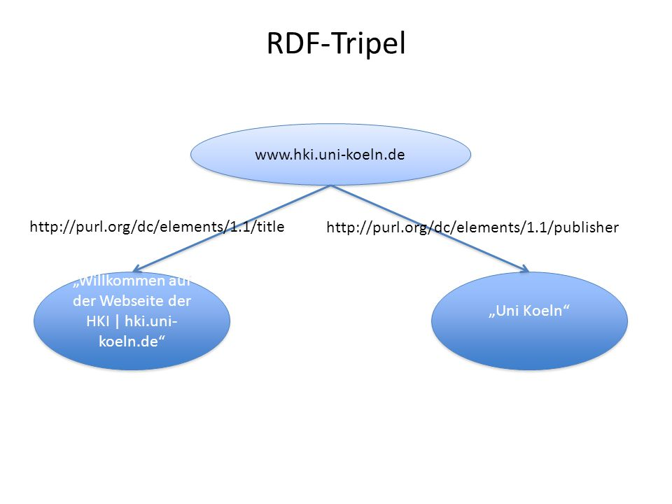 "RDF-Tripel www.hki.uni-koeln.de ""Willkommen auf der Webseite der HKI | hki.uni- koeln.de http://purl.org/dc/elements/1.1/title ""Uni Koeln http://purl.org/dc/elements/1.1/publisher http://www.hki.uni-koeln.dehttp://www.hki.uni-koeln.de hat den Titel ""Willkommen... und den Publisher ""Uni Koeln ."