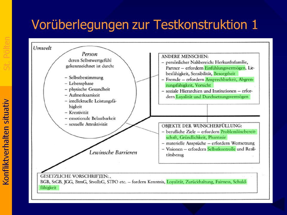 Konfliktverhalten situativ St. Pölten Vorüberlegungen zur Testkonstruktion 1