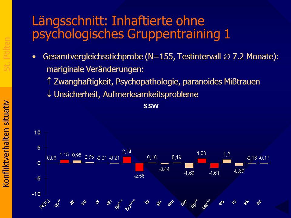 Konfliktverhalten situativ St. Pölten Längsschnitt: Inhaftierte ohne psychologisches Gruppentraining 1 Gesamtvergleichsstichprobe (N=155, Testinterval