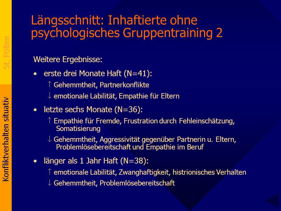 Konfliktverhalten situativ St. Pölten Längsschnitt: Inhaftierte ohne psychologisches Gruppentraining 2 Weitere Ergebnisse: erste drei Monate Haft (N=4