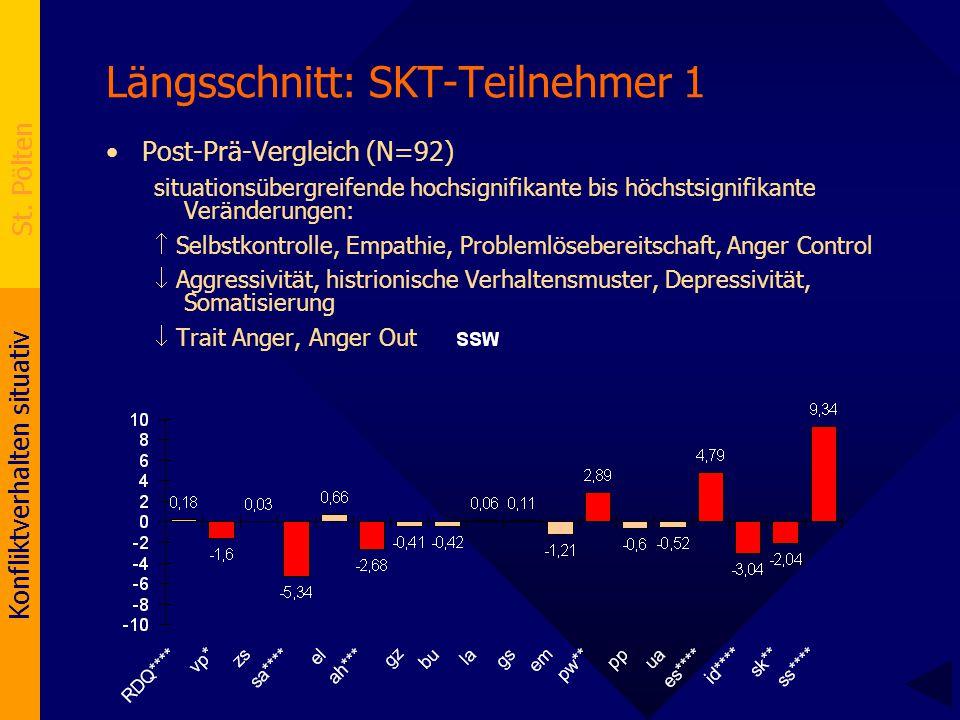 Konfliktverhalten situativ St. Pölten Längsschnitt: SKT-Teilnehmer 1 Post-Prä-Vergleich (N=92) situationsübergreifende hochsignifikante bis höchstsign