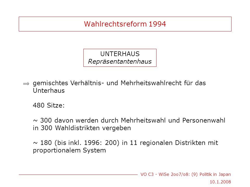 VO C3 - WiSe 2oo7/o8: (9) Politik in Japan 10.1.2008 Wahlrechtsreform 1994 UNTERHAUS Repräsentantenhaus gemischtes Verhältnis- und Mehrheitswahlrecht für das Unterhaus 480 Sitze: ~ 300 davon werden durch Mehrheitswahl und Personenwahl in 300 Wahldistrikten vergeben ~ 180 (bis inkl.