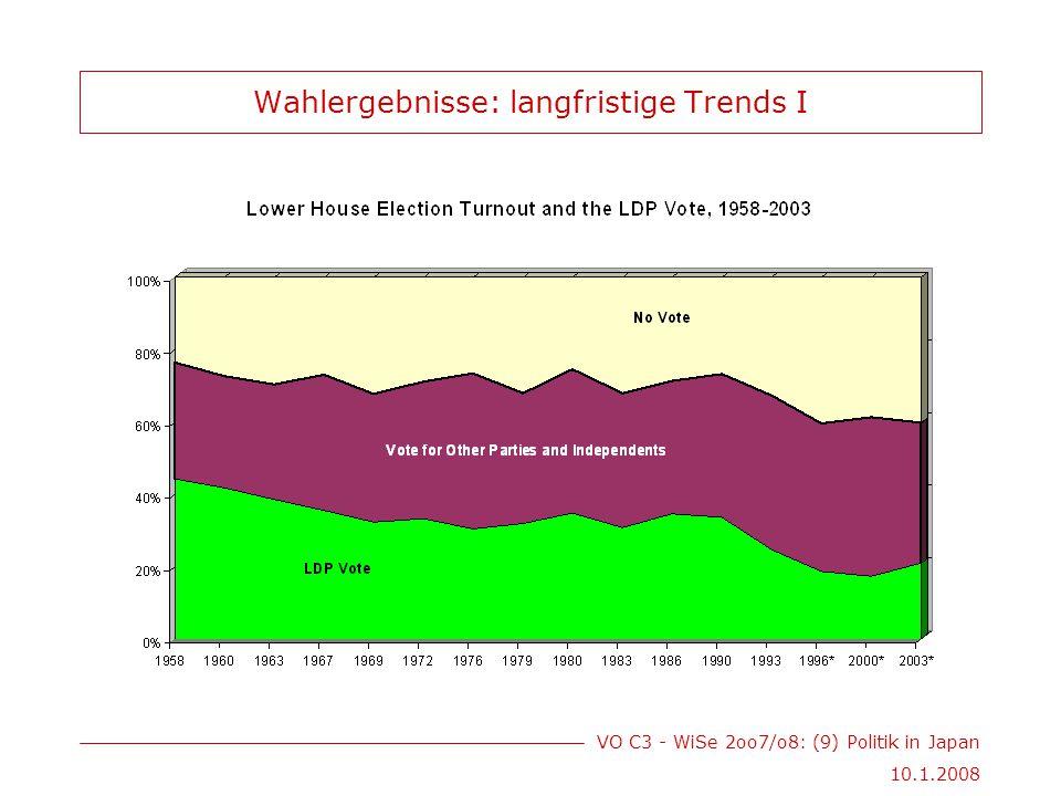 VO C3 - WiSe 2oo7/o8: (9) Politik in Japan 10.1.2008 Wahlergebnisse: langfristige Trends I