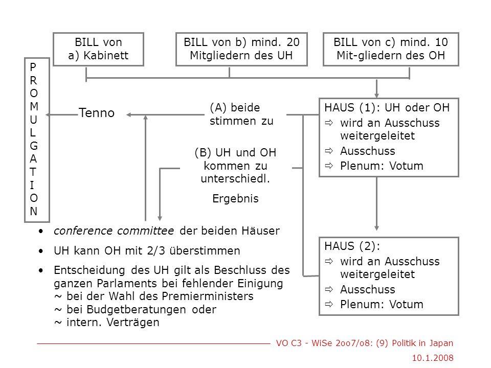 VO C3 - WiSe 2oo7/o8: (9) Politik in Japan 10.1.2008 BILL von a) Kabinett BILL von c) mind. 10 Mit-gliedern des OH BILL von b) mind. 20 Mitgliedern de