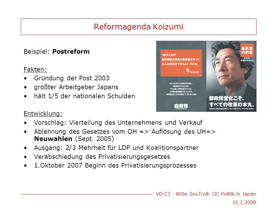 VO C3 - WiSe 2oo7/o8: (9) Politik in Japan 10.1.2008 Reformagenda Koizumi Beispiel: Postreform Fakten: Gründung der Post 2003 größter Arbeitgeber Japans hält 1/5 der nationalen Schulden Entwicklung: Vorschlag: Vierteilung des Unternehmens und Verkauf Ablehnung des Gesetzes vom OH => Auflösung des UH=> Neuwahlen (Sept.