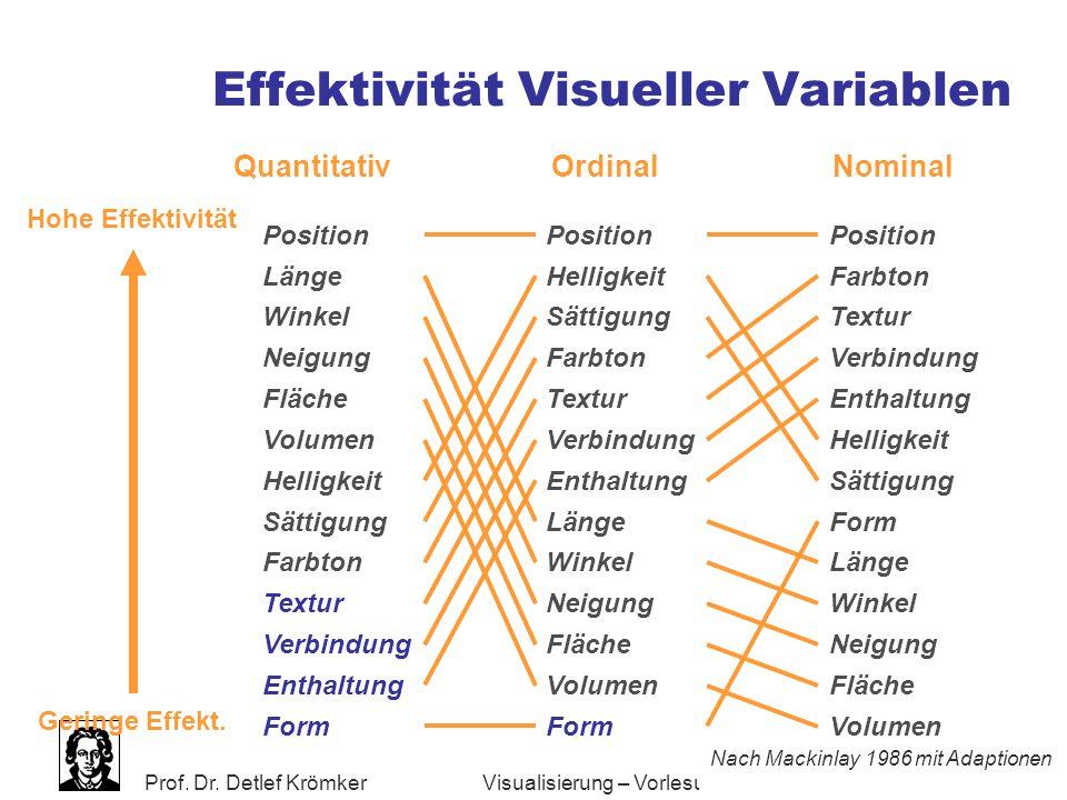 Prof. Dr. Detlef Krömker WS 2005/2006 88 Visualisierung – Vorlesung 9 Zusammenfassung