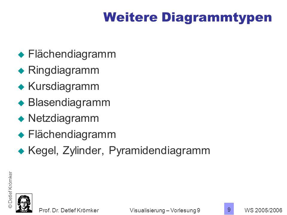 Prof. Dr. Detlef Krömker WS 2005/2006 10 Visualisierung – Vorlesung 9 Blasendiagramme