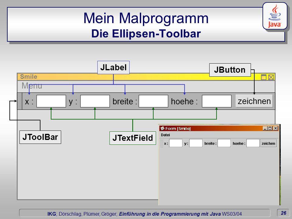 26 Dörschlag IKG; Dörschlag, Plümer, Gröger; Einführung in die Programmierung mit Java WS03/04 Menu Mein Malprogramm Die Ellipsen-Toolbar x :y :breite :hoehe : zeichnen JLabel JTextField JButton JToolBar Smile