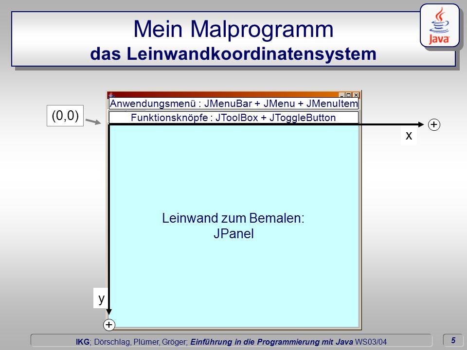 5 Dörschlag IKG; Dörschlag, Plümer, Gröger; Einführung in die Programmierung mit Java WS03/04 x y Mein Malprogramm das Leinwandkoordinatensystem Leinwand zum Bemalen: JPanel Funktionsknöpfe : JToolBox + JToggleButton Anwendungsmenü : JMenuBar + JMenu + JMenuItem (0,0) + +