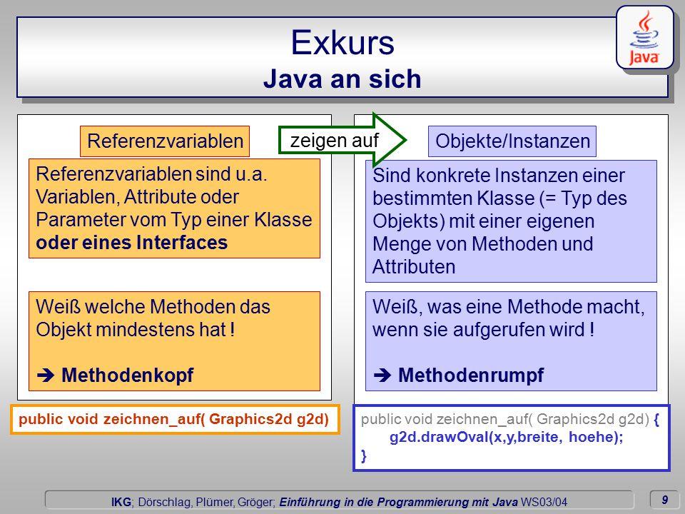 9 Dörschlag IKG; Dörschlag, Plümer, Gröger; Einführung in die Programmierung mit Java WS03/04 Exkurs Java an sich ReferenzvariablenObjekte/Instanzen Referenzvariablen sind u.a.