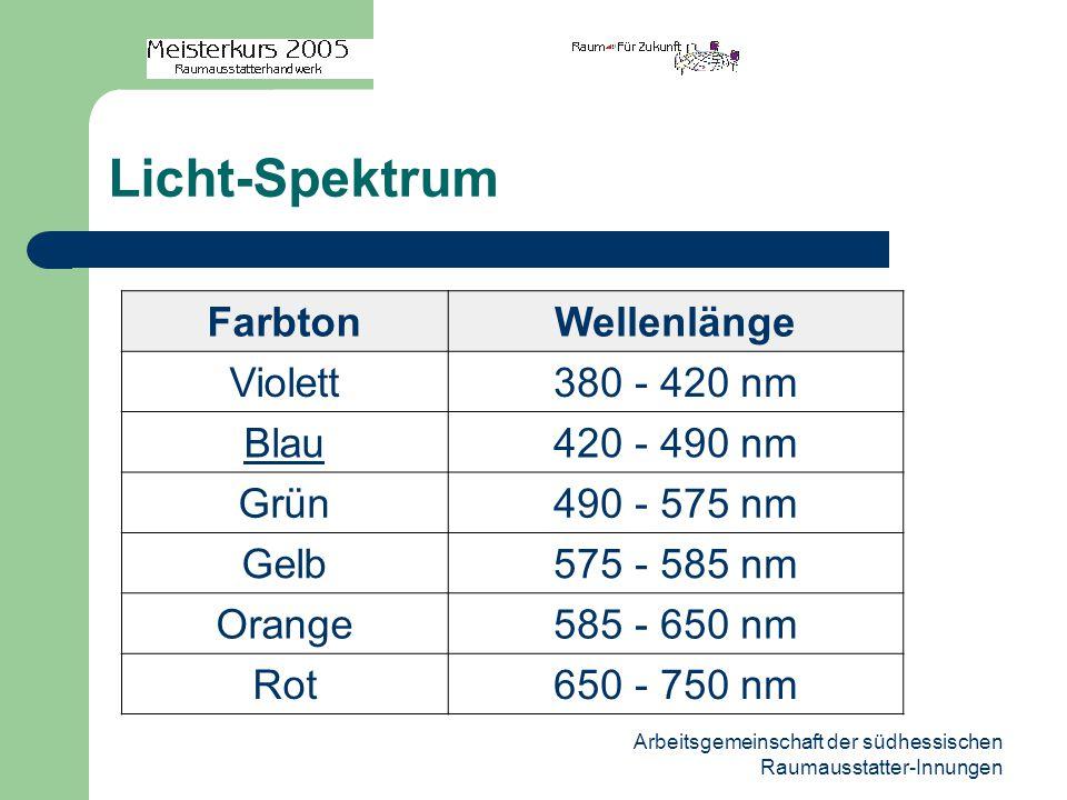 Arbeitsgemeinschaft der südhessischen Raumausstatter-Innungen Licht-Spektrum FarbtonWellenlänge Violett380 - 420 nm Blau420 - 490 nm Grün490 - 575 nm