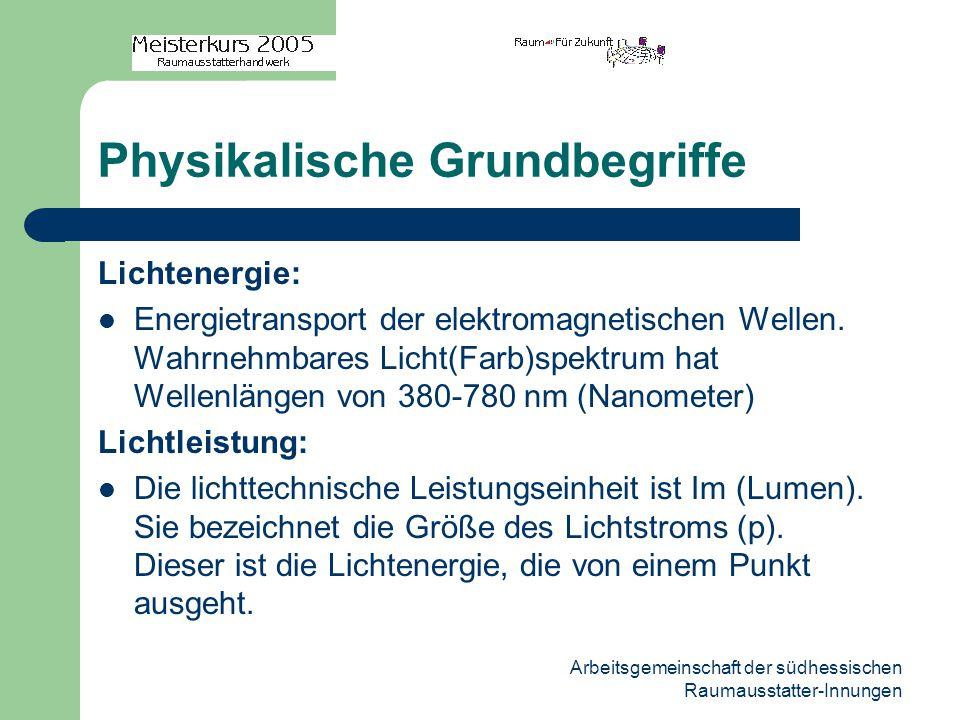 Arbeitsgemeinschaft der südhessischen Raumausstatter-Innungen Physikalische Grundbegriffe Lichtenergie: Energietransport der elektromagnetischen Wellen.