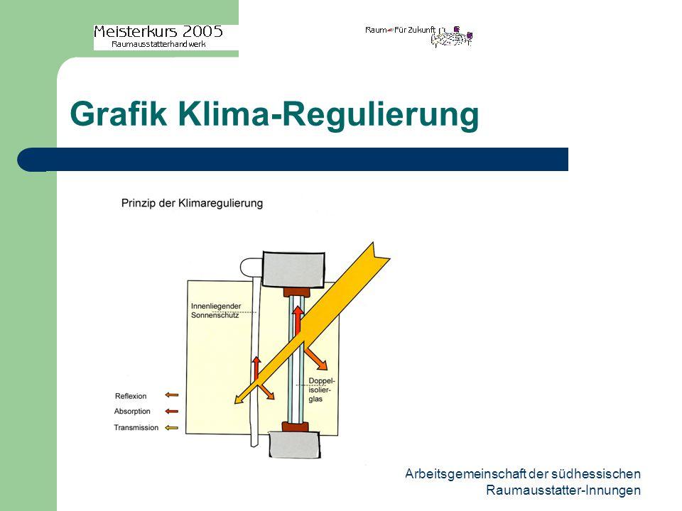 Arbeitsgemeinschaft der südhessischen Raumausstatter-Innungen Grafik Klima-Regulierung