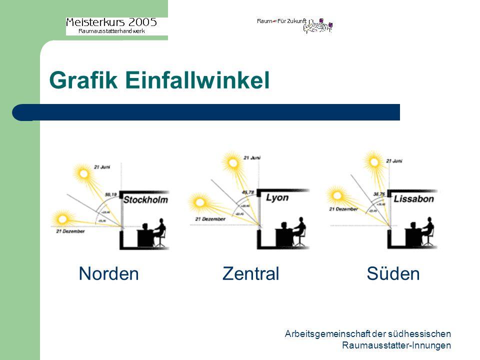 Arbeitsgemeinschaft der südhessischen Raumausstatter-Innungen Grafik Einfallwinkel NordenZentralSüden
