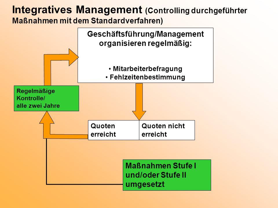 Integratives Management (Controlling durchgeführter Maßnahmen mit dem Standardverfahren) Quoten erreicht Maßnahmen Stufe I und/oder Stufe II umgesetzt