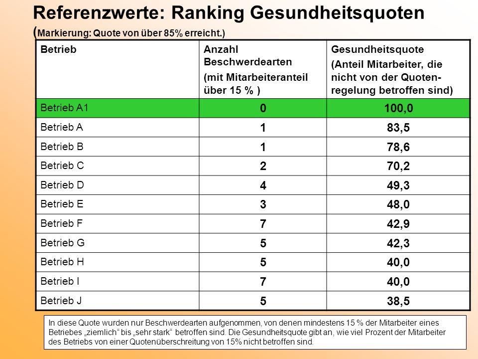 Referenzwerte: Ranking Gesundheitsquoten ( Markierung: Quote von über 85% erreicht.) BetriebAnzahl Beschwerdearten (mit Mitarbeiteranteil über 15 % )