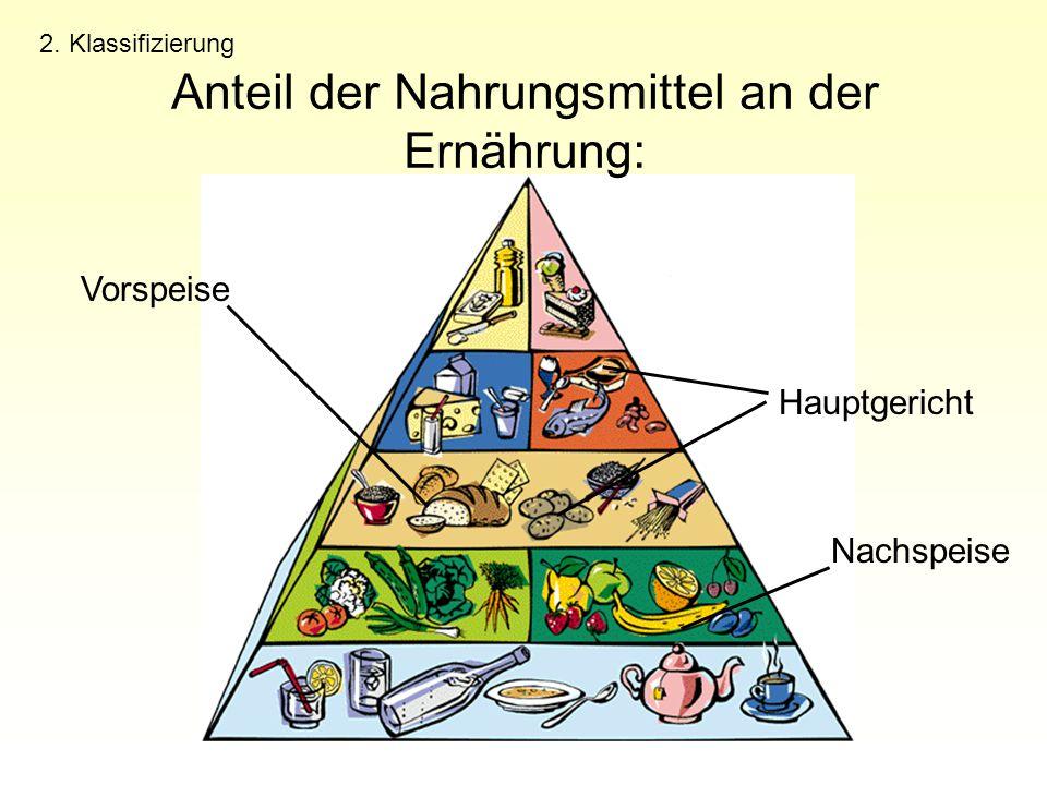 Anteil der Nahrungsmittel an der Ernährung: 2. Klassifizierung Hauptgericht Nachspeise Vorspeise