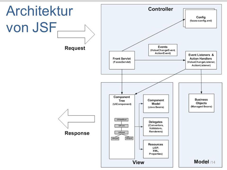 /14 12 Architektur von JSF