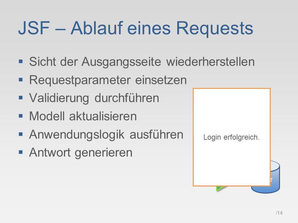 /14 JSF – Ablauf eines Requests  Sicht der Ausgangsseite wiederherstellen  Requestparameter einsetzen  Validierung durchführen  Modell aktualisieren  Anwendungslogik ausführen  Antwort generieren Name: Passwort: Login karl ****** User Login erfolgreich.