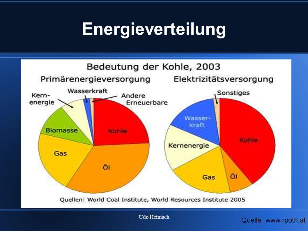 Udo Heinisch Energieverteilung Quelle: www.rpoth.at