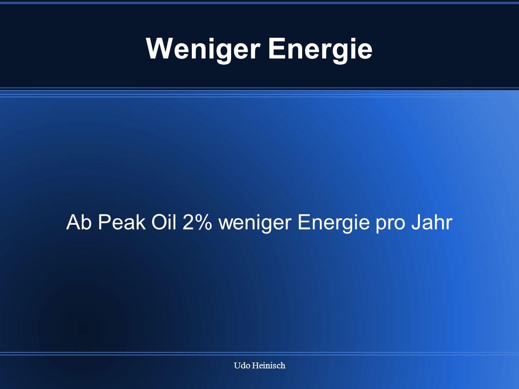 Udo Heinisch Weniger Energie Ab Peak Oil 2% weniger Energie pro Jahr