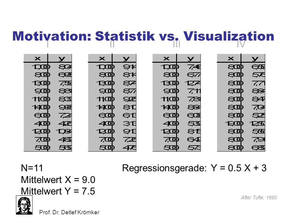 Prof. Dr. Detlef Krömker Motivation: Statistik vs. Visualization After Tufte, 1990 N=11 Mittelwert X = 9.0 Mittelwert Y = 7.5 Regressionsgerade: Y = 0