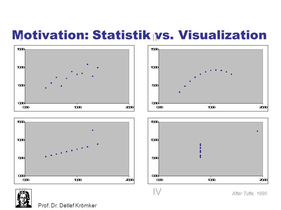Prof. Dr. Detlef Krömker Motivation: Statistik vs. Visualization III IIIIV After Tufte, 1990