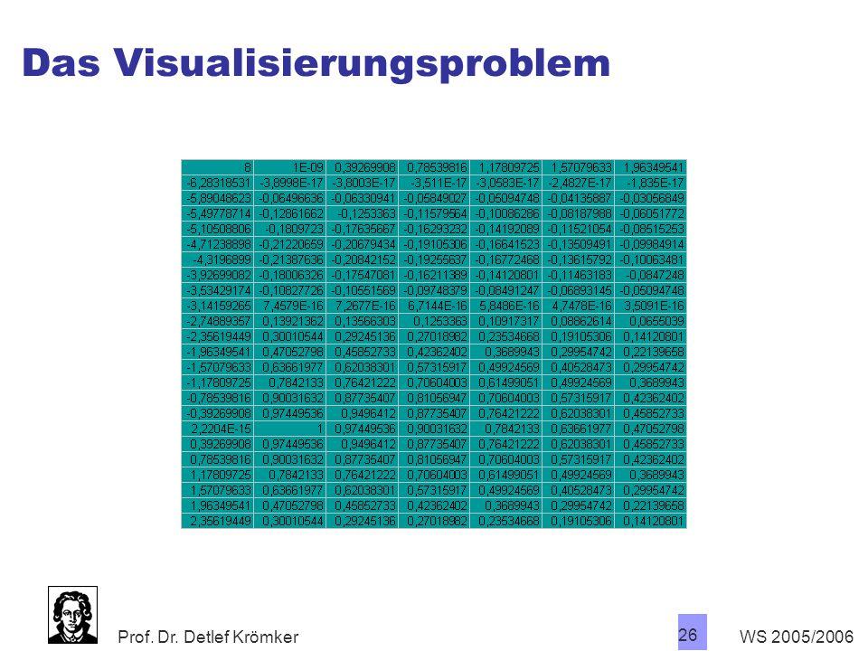 Prof. Dr. Detlef Krömker WS 2005/2006 26 Das Visualisierungsproblem