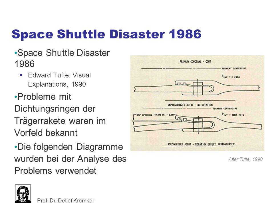 Prof. Dr. Detlef Krömker Space Shuttle Disaster 1986  Edward Tufte: Visual Explanations, 1990 Probleme mit Dichtungsringen der Trägerrakete waren im