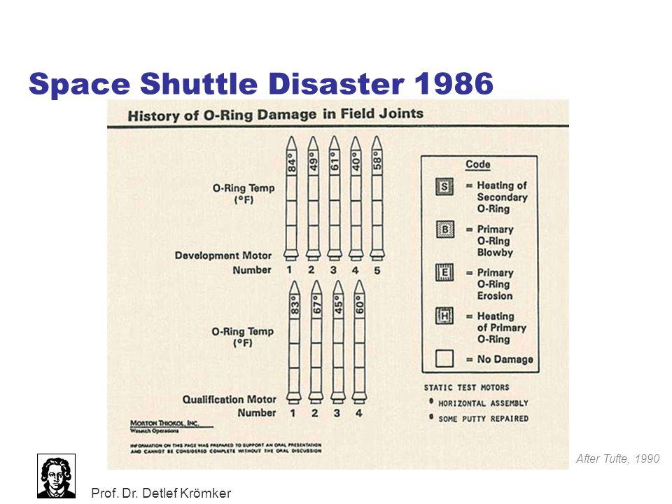 Prof. Dr. Detlef Krömker Space Shuttle Disaster 1986 After Tufte, 1990