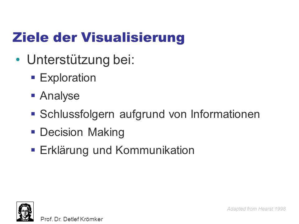Prof. Dr. Detlef Krömker Ziele der Visualisierung Unterstützung bei:  Exploration  Analyse  Schlussfolgern aufgrund von Informationen  Decision Ma