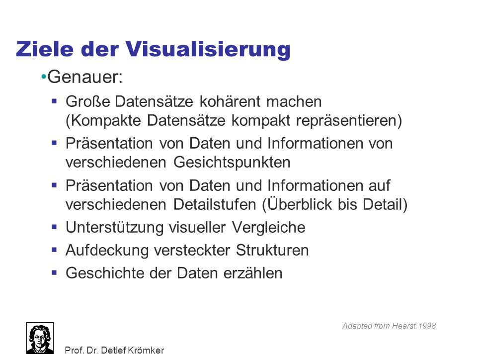 Prof. Dr. Detlef Krömker Ziele der Visualisierung Genauer:  Große Datensätze kohärent machen (Kompakte Datensätze kompakt repräsentieren)  Präsentat