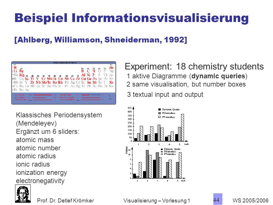 Prof. Dr. Detlef Krömker WS 2005/2006 44 Visualisierung – Vorlesung 1 Beispiel Informationsvisualisierung [Ahlberg, Williamson, Shneiderman, 1992] Kla