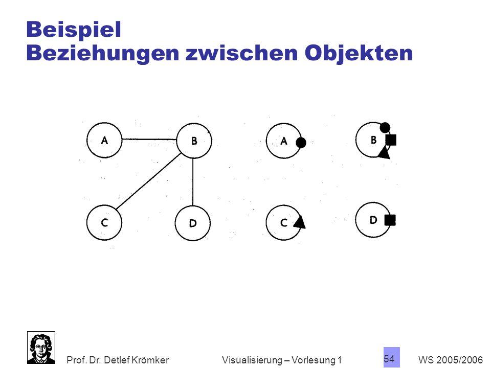 Prof. Dr. Detlef Krömker WS 2005/2006 54 Visualisierung – Vorlesung 1 Beispiel Beziehungen zwischen Objekten