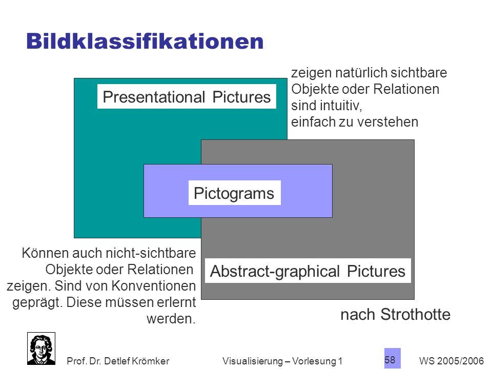 Prof. Dr. Detlef Krömker WS 2005/2006 58 Visualisierung – Vorlesung 1 Bildklassifikationen Presentational Pictures Pictograms Abstract-graphical Pictu