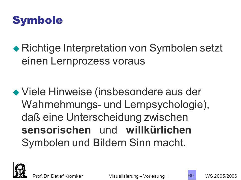 Prof. Dr. Detlef Krömker WS 2005/2006 60 Visualisierung – Vorlesung 1 Symbole  Richtige Interpretation von Symbolen setzt einen Lernprozess voraus 