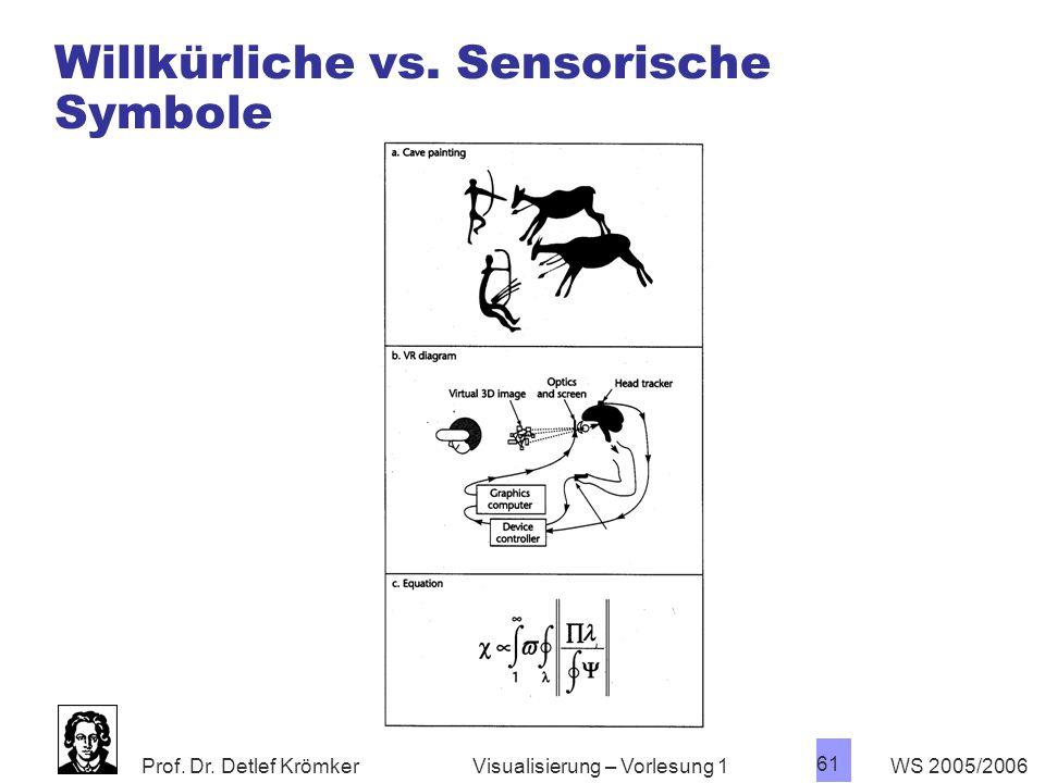 Prof. Dr. Detlef Krömker WS 2005/2006 61 Visualisierung – Vorlesung 1 Willkürliche vs. Sensorische Symbole