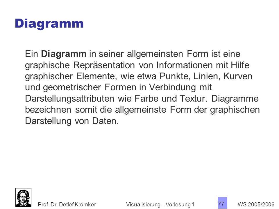 Prof. Dr. Detlef Krömker WS 2005/2006 77 Visualisierung – Vorlesung 1 Diagramm Ein Diagramm in seiner allgemeinsten Form ist eine graphische Repräsent