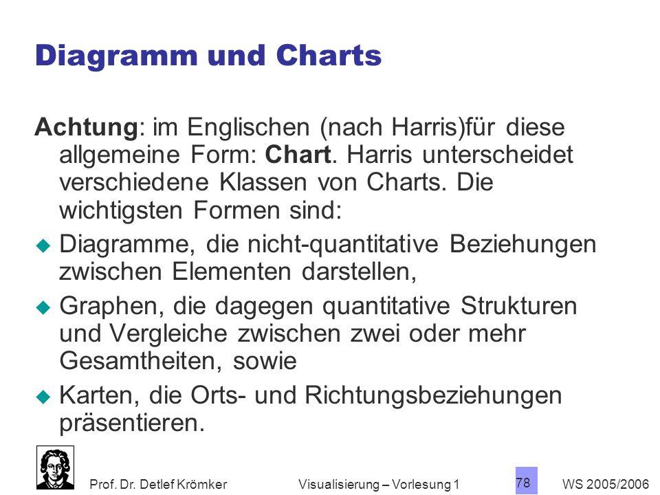 Prof. Dr. Detlef Krömker WS 2005/2006 78 Visualisierung – Vorlesung 1 Diagramm und Charts Achtung: im Englischen (nach Harris)für diese allgemeine For