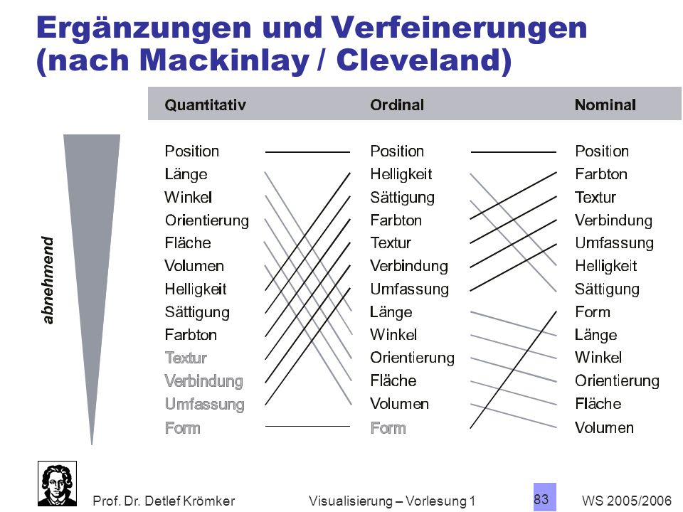 Prof. Dr. Detlef Krömker WS 2005/2006 83 Visualisierung – Vorlesung 1 Ergänzungen und Verfeinerungen (nach Mackinlay / Cleveland)