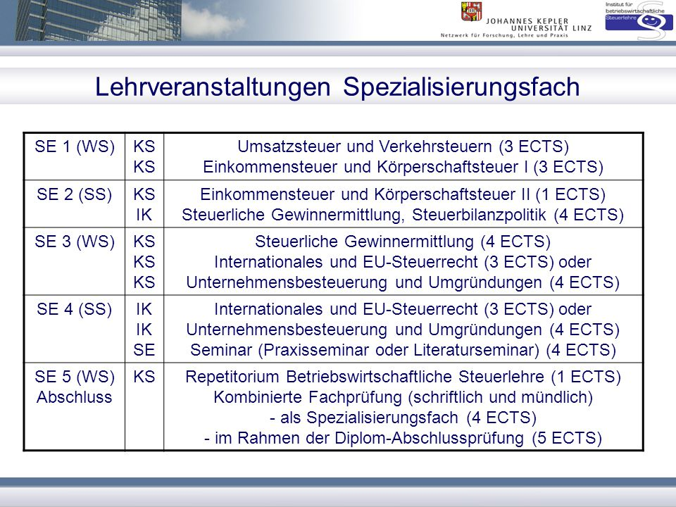 Lehrveranstaltungen Spezialisierungsfach SE 1 (WS)KS Umsatzsteuer und Verkehrsteuern (3 ECTS) Einkommensteuer und Körperschaftsteuer I (3 ECTS) SE 2 (