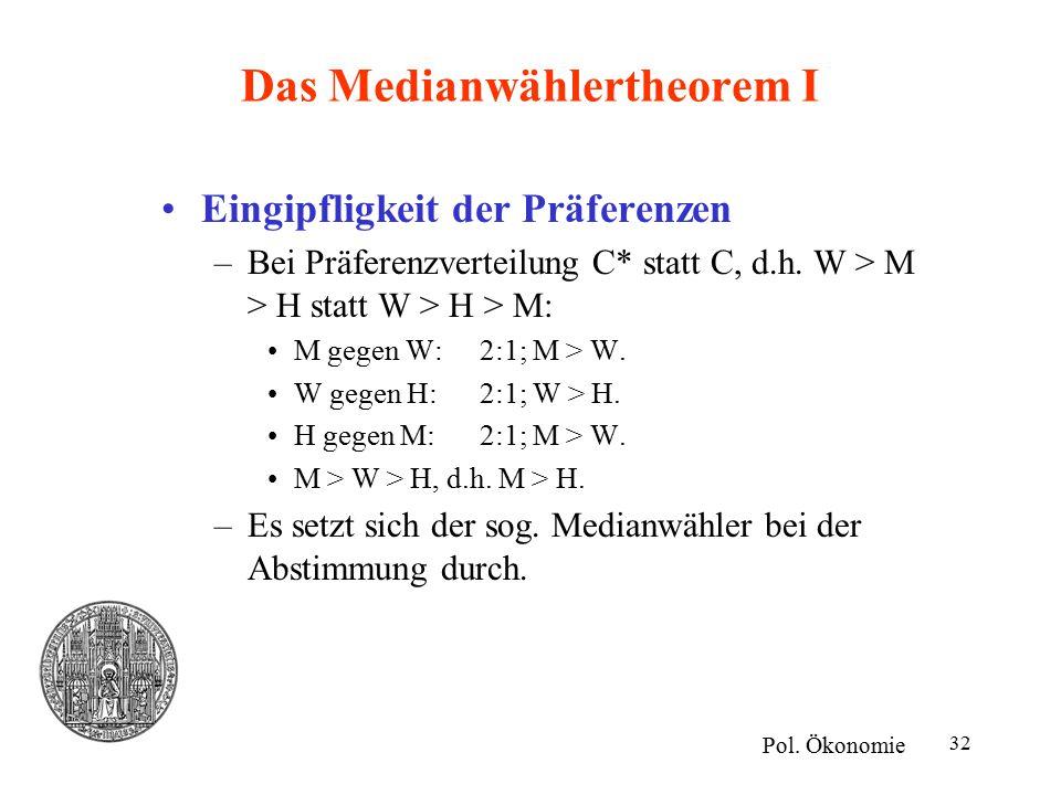 32 Das Medianwählertheorem I Eingipfligkeit der Präferenzen –Bei Präferenzverteilung C* statt C, d.h. W > M > H statt W > H > M: M gegen W: 2:1; M > W