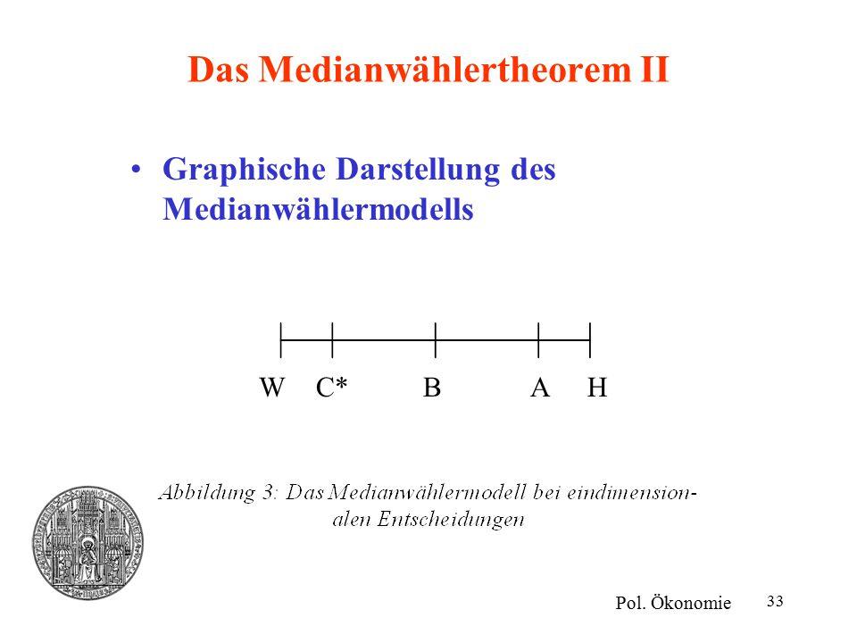 33 Das Medianwählertheorem II Graphische Darstellung des Medianwählermodells Pol. Ökonomie WHC*BA