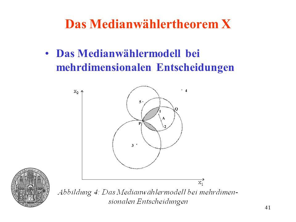 41 Das Medianwählertheorem X Das Medianwählermodell bei mehrdimensionalen Entscheidungen