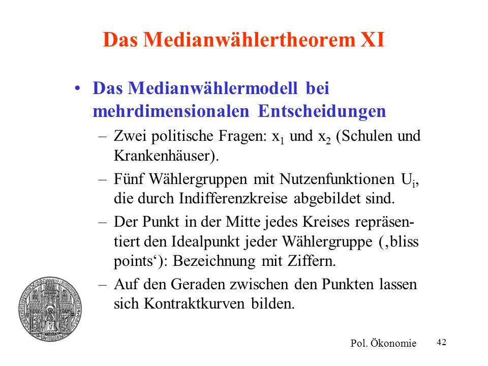 42 Das Medianwählertheorem XI Das Medianwählermodell bei mehrdimensionalen Entscheidungen –Zwei politische Fragen: x 1 und x 2 (Schulen und Krankenhäuser).