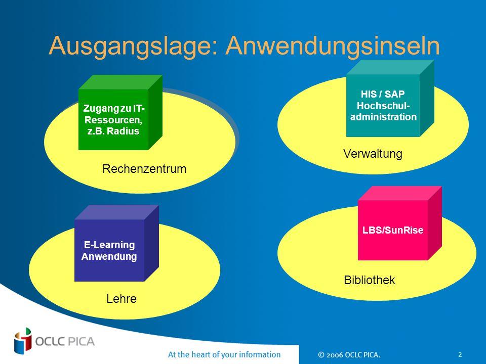2 Zugang zu IT- Ressourcen, z.B. Radius Rechenzentrum HIS / SAP Hochschul- administration Verwaltung LBS/SunRise Bibliothek E-Learning Anwendung Lehre