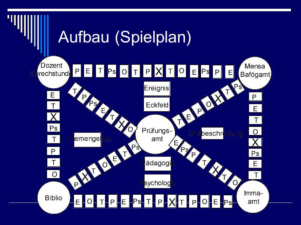 Aufbau (Spielplan)