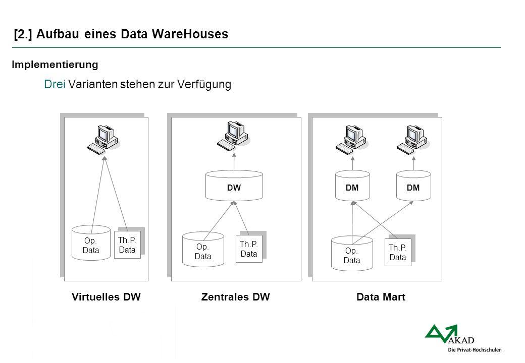 [2.] Aufbau eines Data WareHouses Drei Varianten stehen zur Verfügung Implementierung Op. Data DW Th.P. Data Th.P. Data Op. Data Th.P. Data Th.P. Data