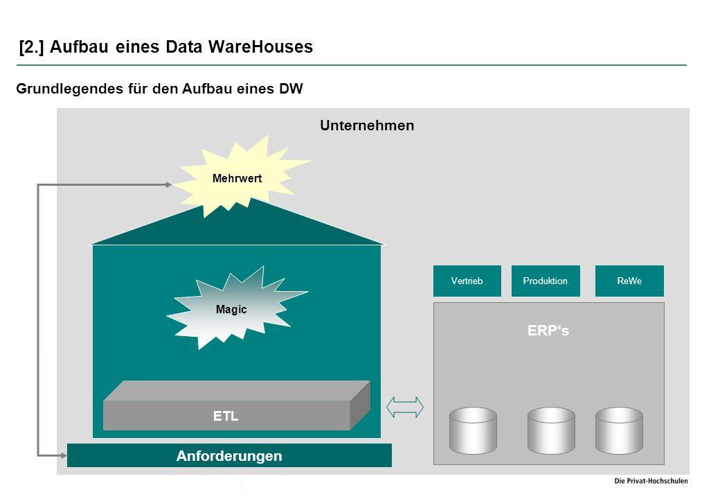 [2.] Aufbau eines Data WareHouses  Der ALC – Prozess wird in folgende Phasen gegliedert Grundlegendes für den Aufbau eines DW Deployment Management Verificiation